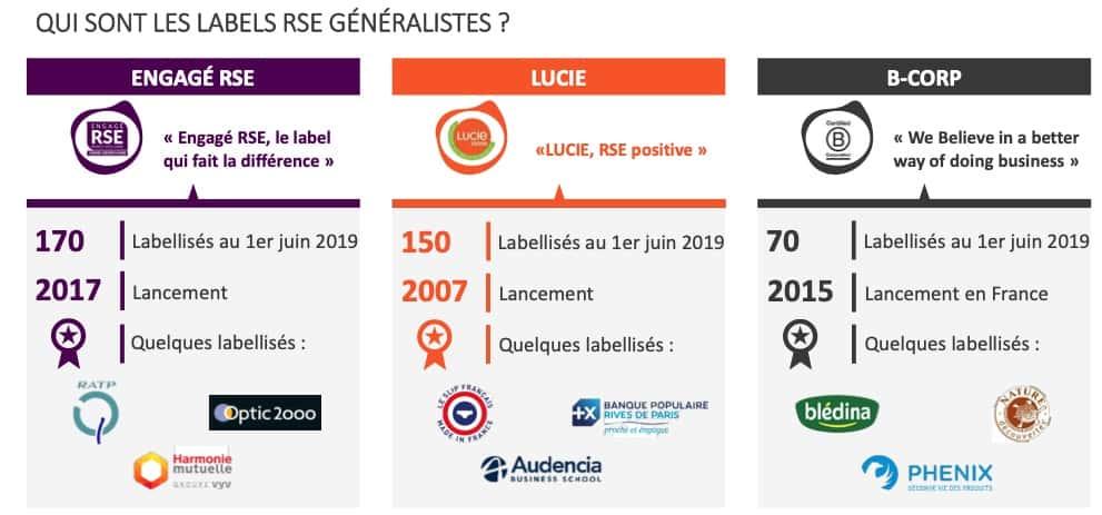 labels-generalistes-rse