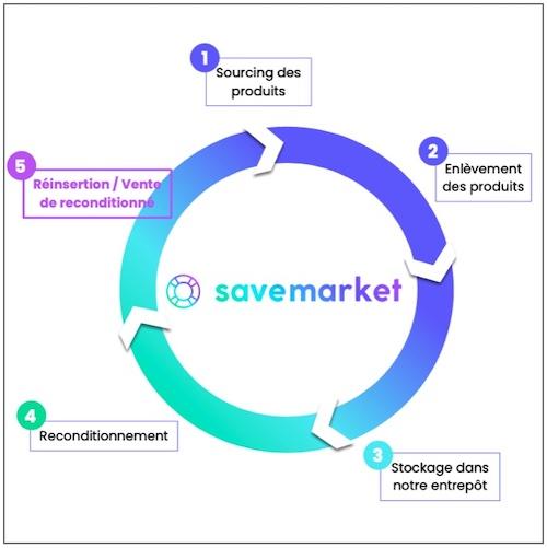 save-market